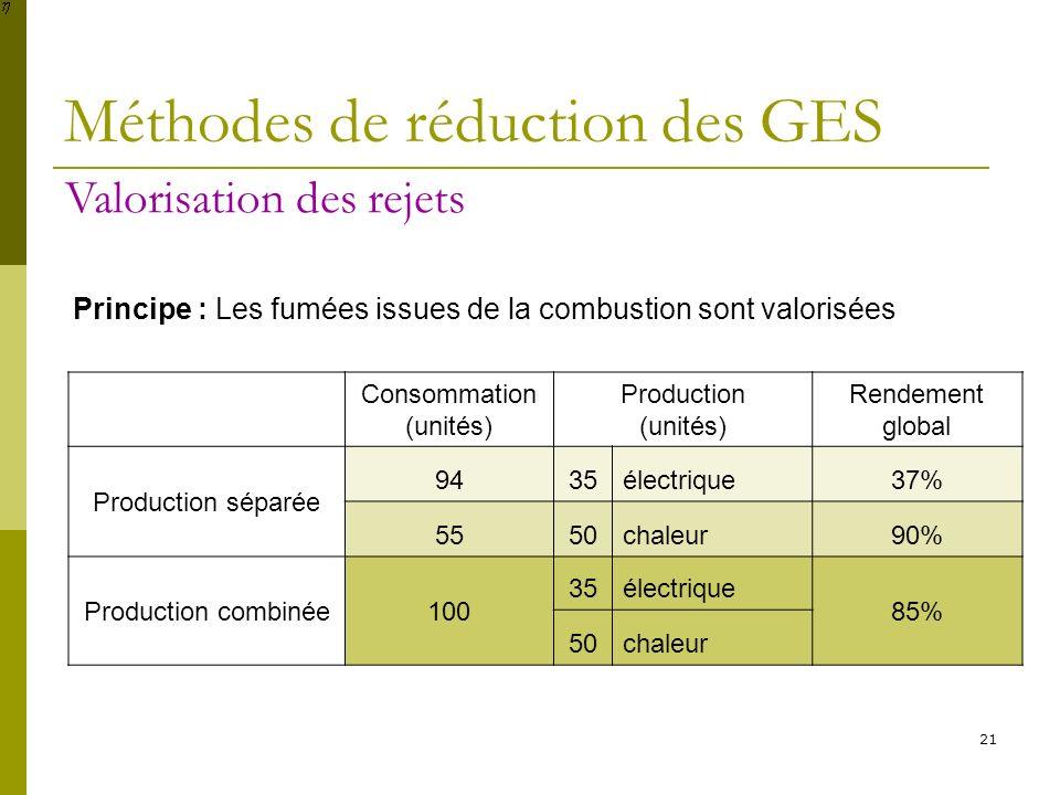 21 Méthodes de réduction des GES Valorisation des rejets Consommation (unités) Production (unités) Rendement global Production séparée 9435électrique3