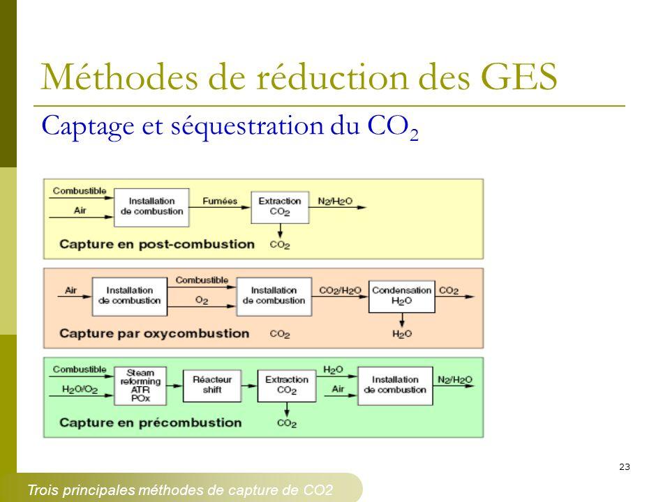 23 Méthodes de réduction des GES Captage et séquestration du CO 2 Trois principales méthodes de capture de CO2