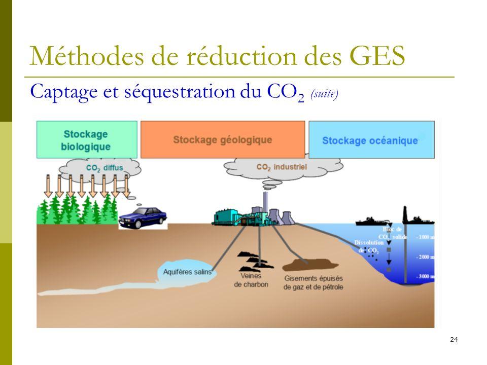 24 Méthodes de réduction des GES Captage et séquestration du CO 2 (suite)