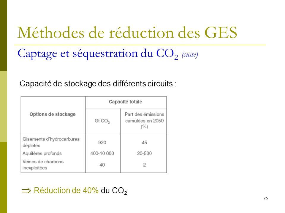 25 Méthodes de réduction des GES Capacité de stockage des différents circuits : Réduction de 40% du CO 2 Captage et séquestration du CO 2 (suite)