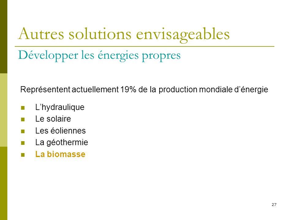 27 Autres solutions envisageables Développer les énergies propres Représentent actuellement 19% de la production mondiale dénergie Lhydraulique Le sol