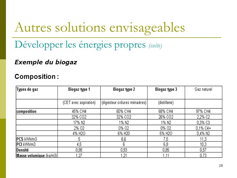 28 Composition : Autres solutions envisageables Développer les énergies propres (suite) Exemple du biogaz