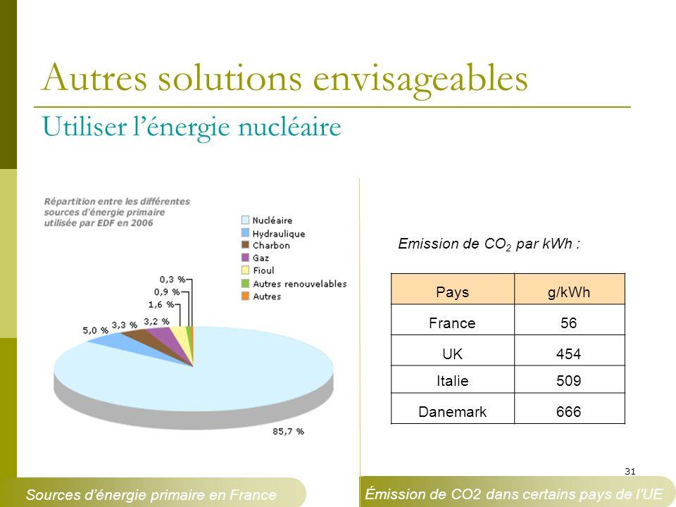 31 Autres solutions envisageables Utiliser lénergie nucléaire Emission de CO 2 par kWh : Paysg/kWh France56 UK454 Italie509 Danemark666 Sources dénerg