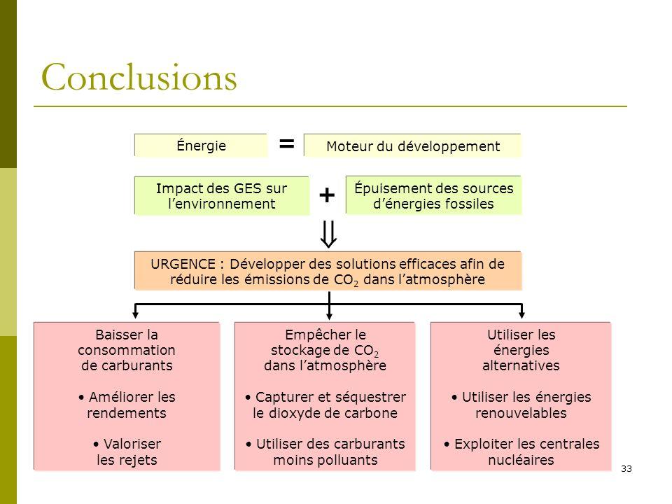 33 Conclusions Énergie = Moteur du développement Impact des GES sur lenvironnement Épuisement des sources dénergies fossiles URGENCE : Développer des