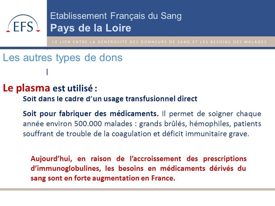 Etablissement Français du Sang Pays de la Loire Durée du prélèvement : 90 min Conservation : 5 jours Au total prévoir : 3h Il faut attendre 4 semaines
