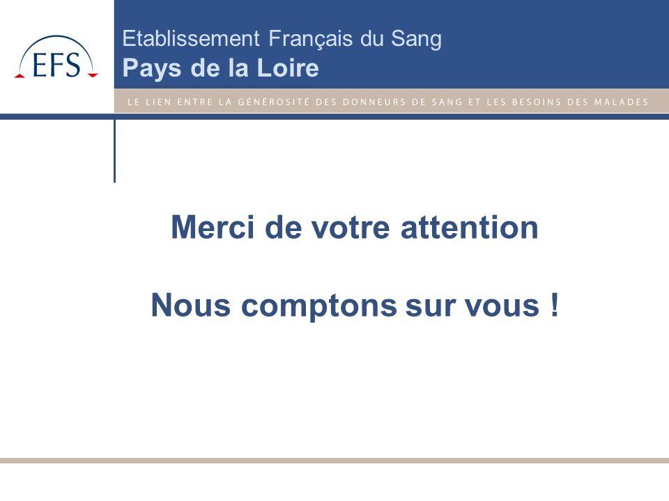 Etablissement Français du Sang Pays de la Loire Durée du prélèvement : 30 à 60 min Au total prévoir : 2h Il faut attendre 2 semaines entre chaque don