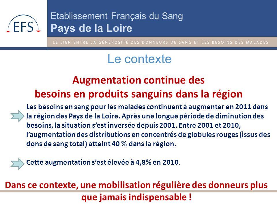 Etablissement Français du Sang Pays de la Loire Augmentation continue des besoins en produits sanguins dans la région Le contexte Les besoins en sang pour les malades continuent à augmenter en 2011 dans la région des Pays de la Loire.