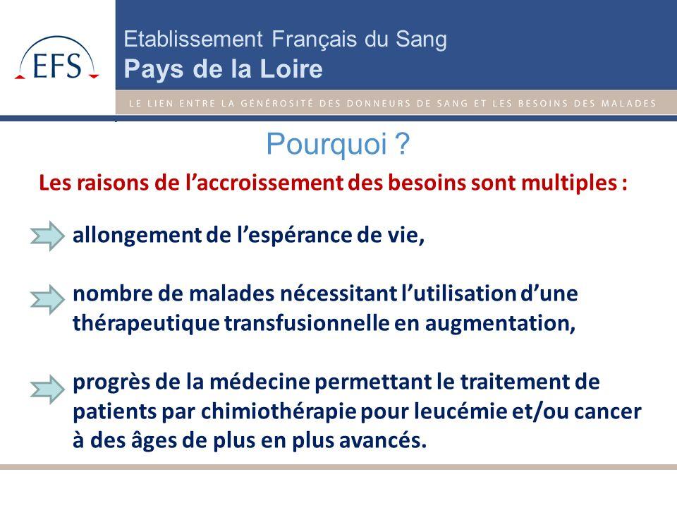Etablissement Français du Sang Pays de la Loire Augmentation continue des besoins en produits sanguins dans la région Le contexte Les besoins en sang