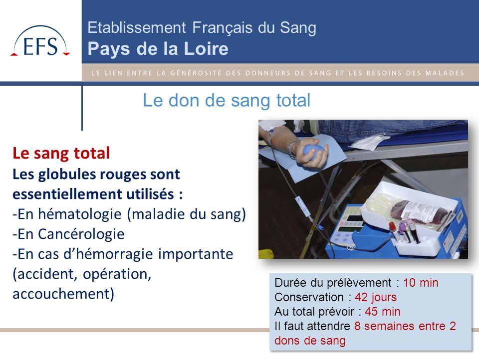 Etablissement Français du Sang Pays de la Loire A quoi sert le sang ? Chaque année, un million de malades bénéficie du sang des donneurs (500.000 mala