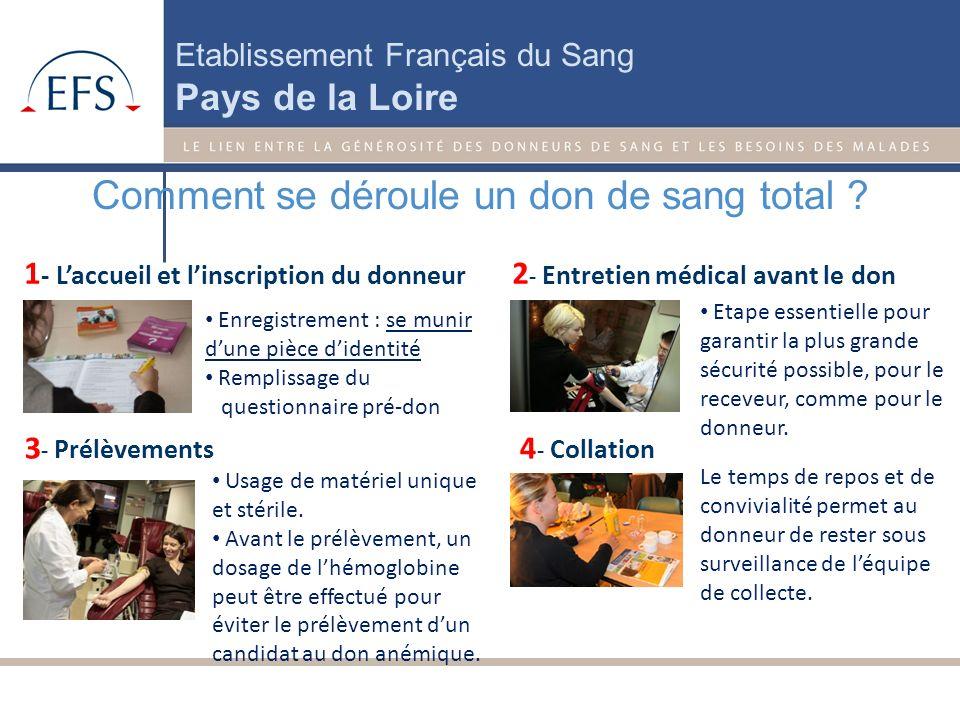 Etablissement Français du Sang Pays de la Loire Le don de sang total Durée du prélèvement : 10 min Conservation : 42 jours Au total prévoir : 45 min I