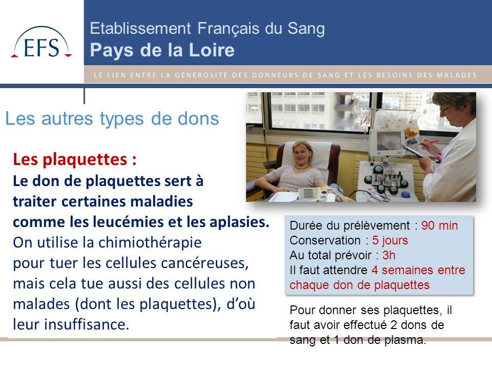 Etablissement Français du Sang Pays de la Loire Où donner ? 1500 collectes mobiles chaque année dans les Pays de la Loire. Dates et lieux de collectes