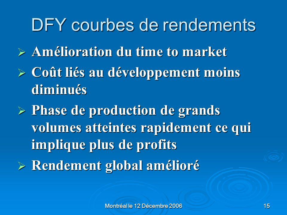Montréal le 12 Décembre 200615 DFY courbes de rendements Amélioration du time to market Amélioration du time to market Coût liés au développement moin