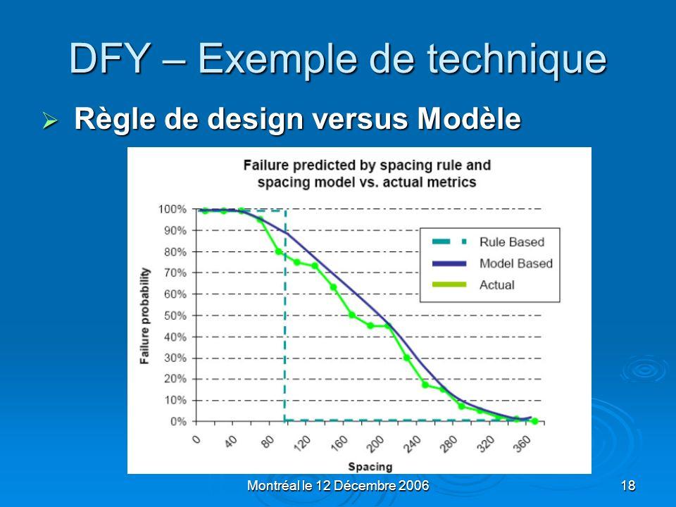 Montréal le 12 Décembre 200618 DFY – Exemple de technique Règle de design versus Modèle Règle de design versus Modèle
