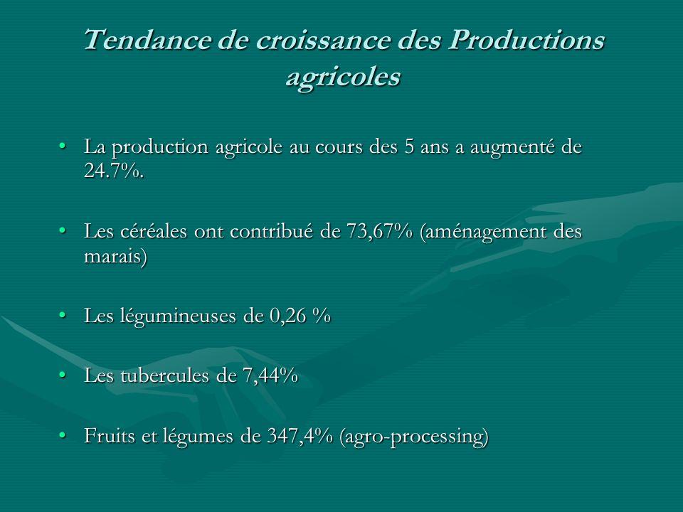 Tendance de croissance des Productions agricoles La production agricole au cours des 5 ans a augmenté de 24.7%.La production agricole au cours des 5 ans a augmenté de 24.7%.