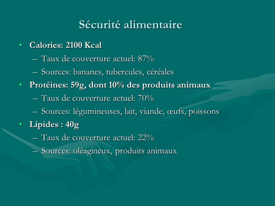 Sécurité alimentaire Calories: 2100 KcalCalories: 2100 Kcal –Taux de couverture actuel: 87% –Sources: bananes, tubercules, céréales Protéines: 59g, dont 10% des produits animauxProtéines: 59g, dont 10% des produits animaux –Taux de couverture actuel: 70% –Sources: légumineuses, lait, viande, œufs, poissons Lipides : 40gLipides : 40g –Taux de couverture actuel: 22% –Sources: oléagineux, produits animaux
