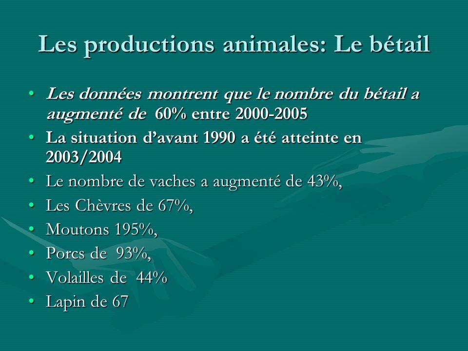 Les productions animales: Le bétail Les données montrent que le nombre du bétail a augmenté de 60% entre 2000-2005Les données montrent que le nombre du bétail a augmenté de 60% entre 2000-2005 La situation davant 1990 a été atteinte en 2003/2004La situation davant 1990 a été atteinte en 2003/2004 Le nombre de vaches a augmenté de 43%,Le nombre de vaches a augmenté de 43%, Les Chèvres de 67%,Les Chèvres de 67%, Moutons 195%,Moutons 195%, Porcs de 93%,Porcs de 93%, Volailles de 44%Volailles de 44% Lapin de 67Lapin de 67