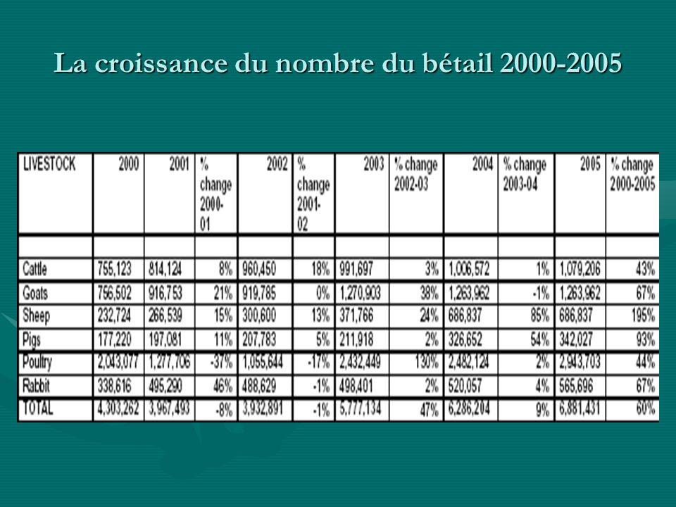 La croissance du nombre du bétail 2000-2005