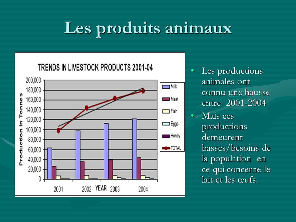 Les produits animaux Les productions animales ont connu une hausse entre 2001-2004 Mais ces productions demeurent basses/besoins de la population en ce qui concerne le lait et les œufs.