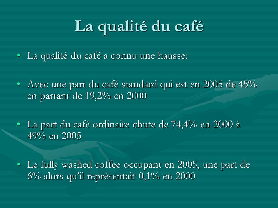 La qualité du café La qualité du café a connu une hausse:La qualité du café a connu une hausse: Avec une part du café standard qui est en 2005 de 45% en partant de 19,2% en 2000Avec une part du café standard qui est en 2005 de 45% en partant de 19,2% en 2000 La part du café ordinaire chute de 74,4% en 2000 à 49% en 2005La part du café ordinaire chute de 74,4% en 2000 à 49% en 2005 Le fully washed coffee occupant en 2005, une part de 6% alors quil représentait 0,1% en 2000Le fully washed coffee occupant en 2005, une part de 6% alors quil représentait 0,1% en 2000