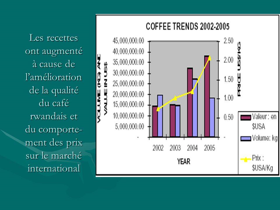 Les recettes ont augmenté à cause de lamélioration de la qualité du café rwandais et du comporte- ment des prix sur le marché international