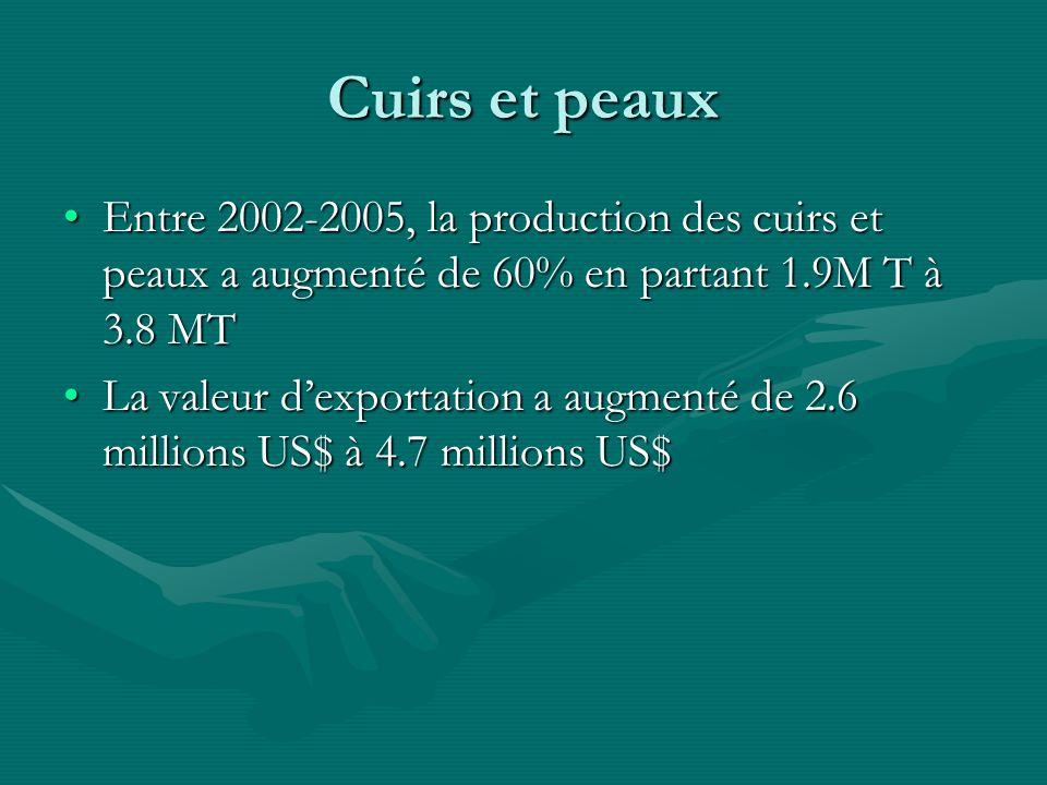 Cuirs et peaux Entre 2002-2005, la production des cuirs et peaux a augmenté de 60% en partant 1.9M T à 3.8 MTEntre 2002-2005, la production des cuirs et peaux a augmenté de 60% en partant 1.9M T à 3.8 MT La valeur dexportation a augmenté de 2.6 millions US$ à 4.7 millions US$La valeur dexportation a augmenté de 2.6 millions US$ à 4.7 millions US$