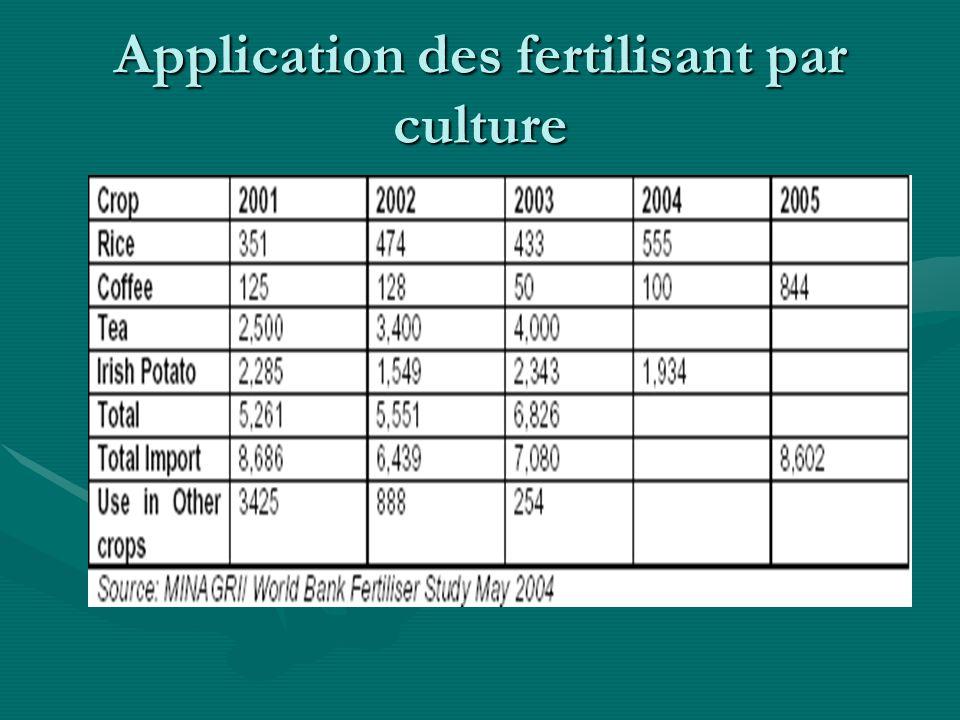 Application des fertilisant par culture