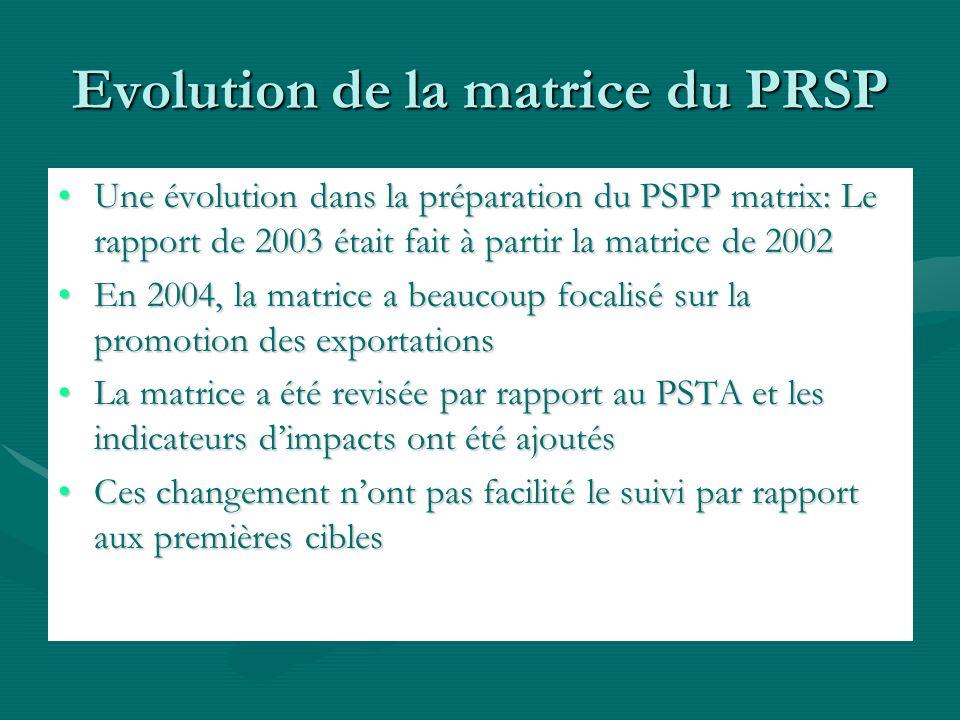 Evolution de la matrice du PRSP Une évolution dans la préparation du PSPP matrix: Le rapport de 2003 était fait à partir la matrice de 2002Une évolution dans la préparation du PSPP matrix: Le rapport de 2003 était fait à partir la matrice de 2002 En 2004, la matrice a beaucoup focalisé sur la promotion des exportationsEn 2004, la matrice a beaucoup focalisé sur la promotion des exportations La matrice a été revisée par rapport au PSTA et les indicateurs dimpacts ont été ajoutésLa matrice a été revisée par rapport au PSTA et les indicateurs dimpacts ont été ajoutés Ces changement nont pas facilité le suivi par rapport aux premières ciblesCes changement nont pas facilité le suivi par rapport aux premières cibles