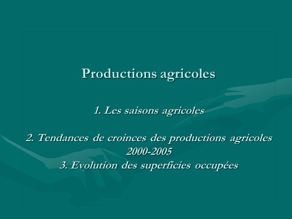 Productions agricoles 1. Les saisons agricoles 2.