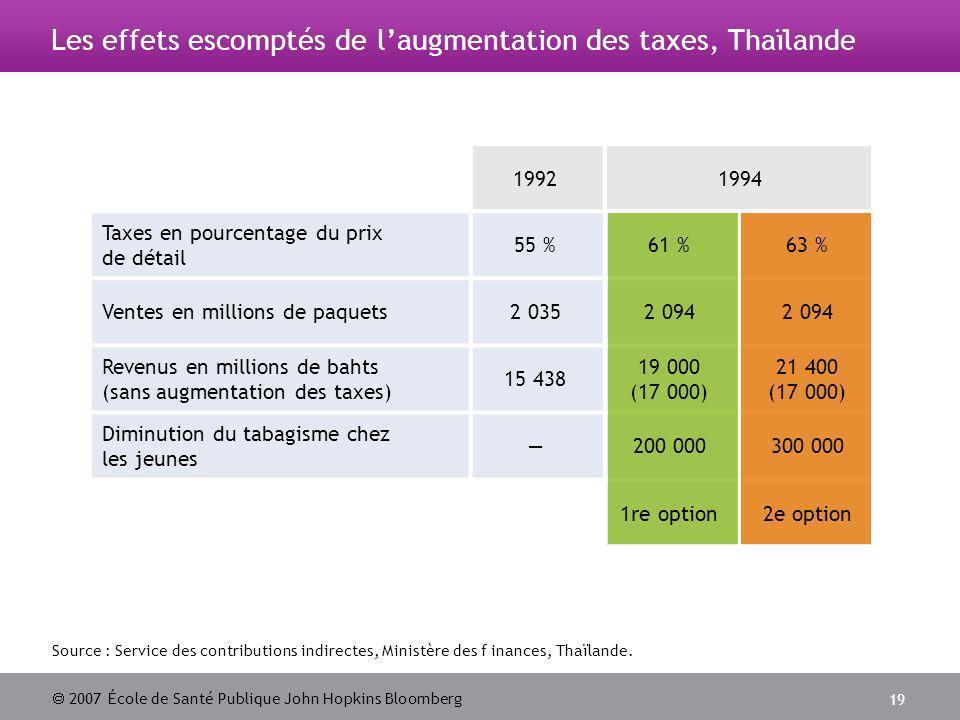 2007 École de Santé Publique John Hopkins Bloomberg 19 Source : Service des contributions indirectes, Ministère des f inances, Thaïlande.