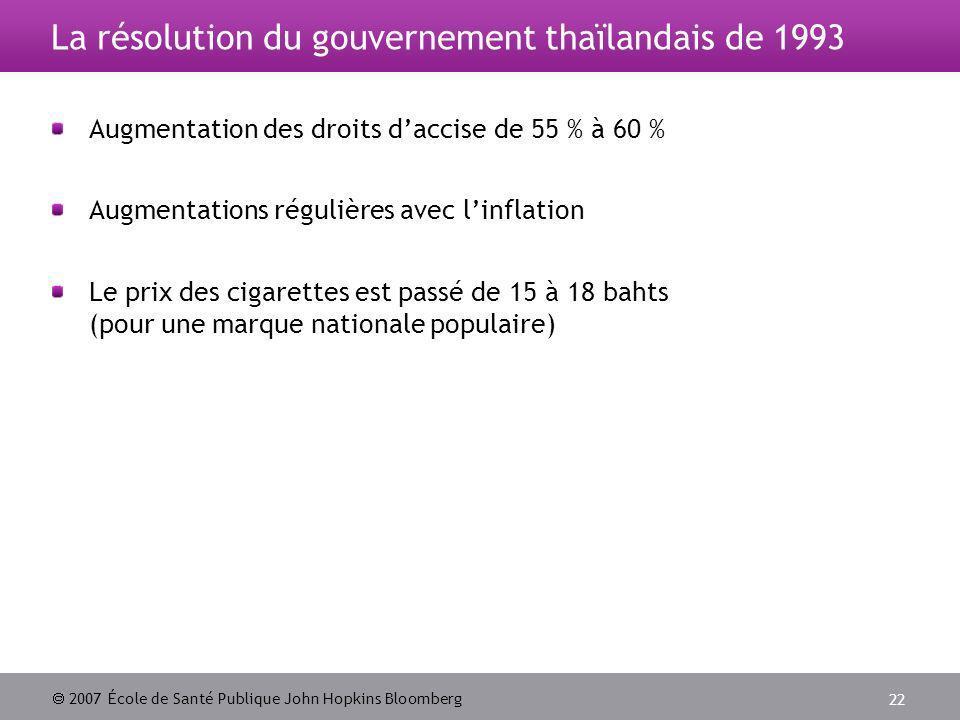 2007 École de Santé Publique John Hopkins Bloomberg 22 La résolution du gouvernement thaïlandais de 1993 Augmentation des droits daccise de 55 % à 60 % Augmentations régulières avec linflation Le prix des cigarettes est passé de 15 à 18 bahts (pour une marque nationale populaire)
