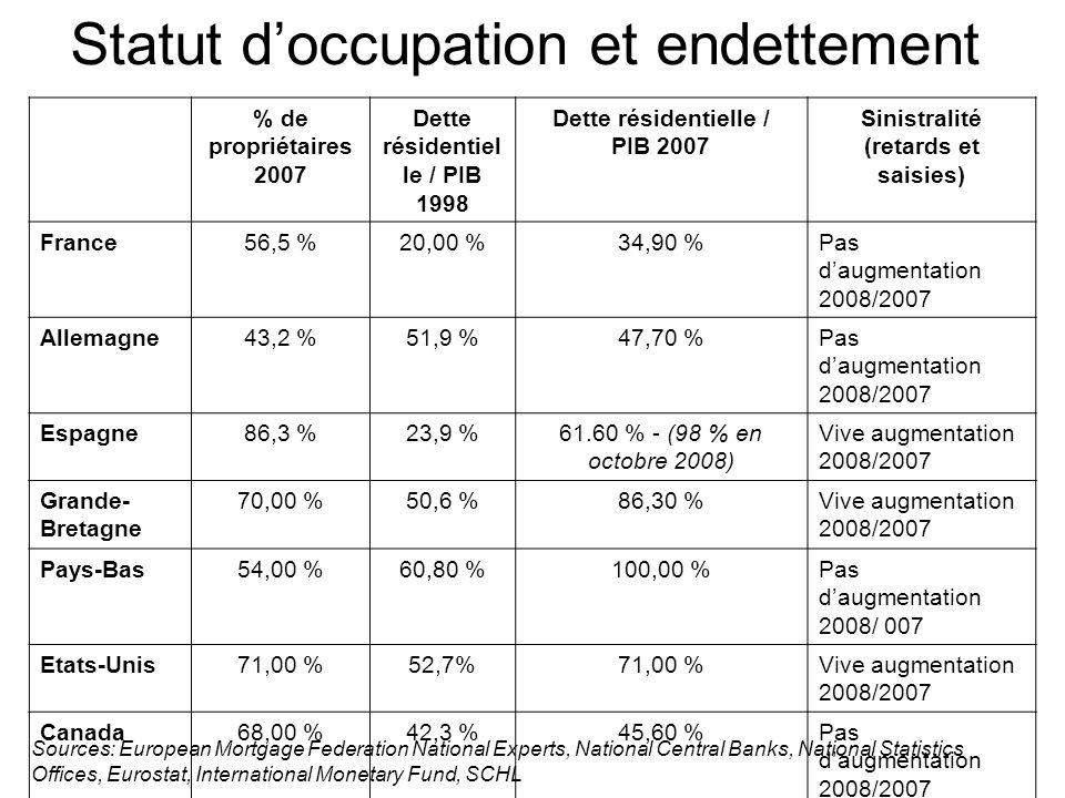 Statut doccupation et endettement % de propriétaires 2007 Dette résidentiel le / PIB 1998 Dette résidentielle / PIB 2007 Sinistralité (retards et saisies) France56,5 %20,00 %34,90 %Pas daugmentation 2008/2007 Allemagne43,2 %51,9 %47,70 %Pas daugmentation 2008/2007 Espagne86,3 %23,9 %61.60 % - (98 % en octobre 2008) Vive augmentation 2008/2007 Grande- Bretagne 70,00 %50,6 %86,30 %Vive augmentation 2008/2007 Pays-Bas54,00 %60,80 %100,00 %Pas daugmentation 2008/ 007 Etats-Unis71,00 %52,7%71,00 %Vive augmentation 2008/2007 Canada68,00 %42,3 %45,60 %Pas daugmentation 2008/2007 Italie80 %19,80 %Pas daugmentation 2008/2007 Sources: European Mortgage Federation National Experts, National Central Banks, National Statistics Offices, Eurostat, International Monetary Fund, SCHL