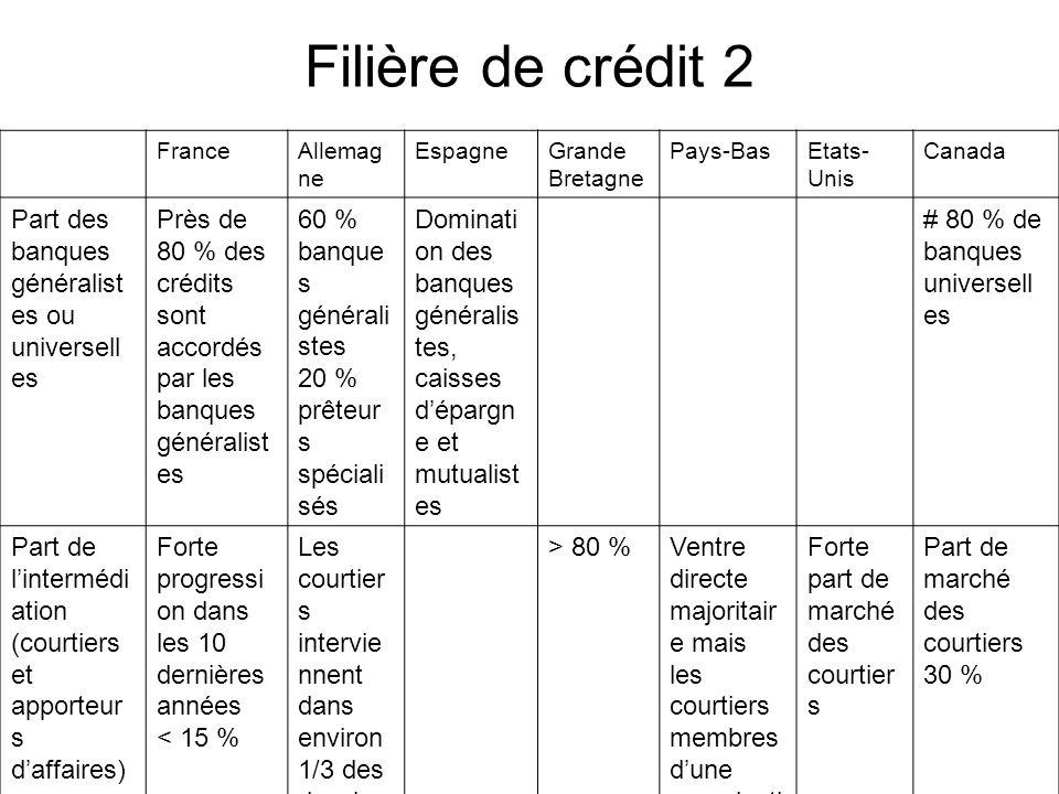 FranceAllemag ne EspagneGrande Bretagne Pays-BasEtats- Unis Canada Part des banques généralist es ou universell es Près de 80 % des crédits sont accor
