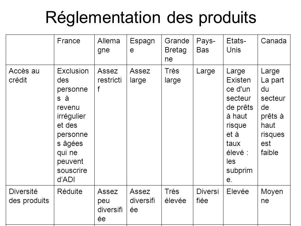 Réglementation des produits FranceAllema gne Espagn e Grande Bretag ne Pays- Bas Etats- Unis Canada Accès au crédit Exclusion des personne s à revenu