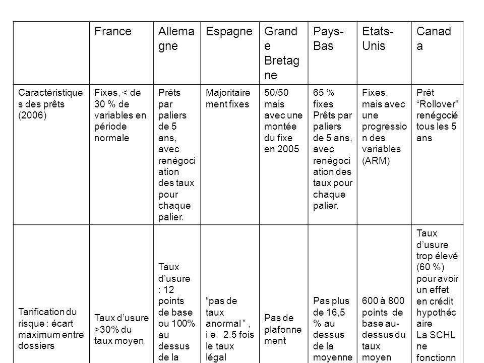 FranceAllema gne EspagneGrand e Bretag ne Pays- Bas Etats- Unis Canad a Caractéristique s des prêts (2006) Fixes, < de 30 % de variables en période normale Prêts par paliers de 5 ans, avec renégoci ation des taux pour chaque palier.