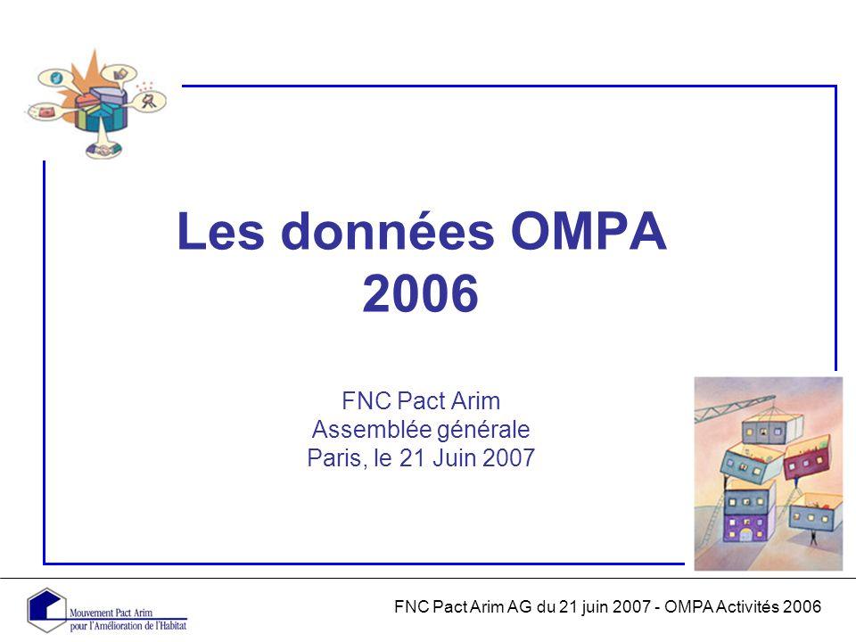 FNC Pact Arim AG du 21 juin 2007 - OMPA Activités 2006 Les données OMPA 2006 FNC Pact Arim Assemblée générale Paris, le 21 Juin 2007