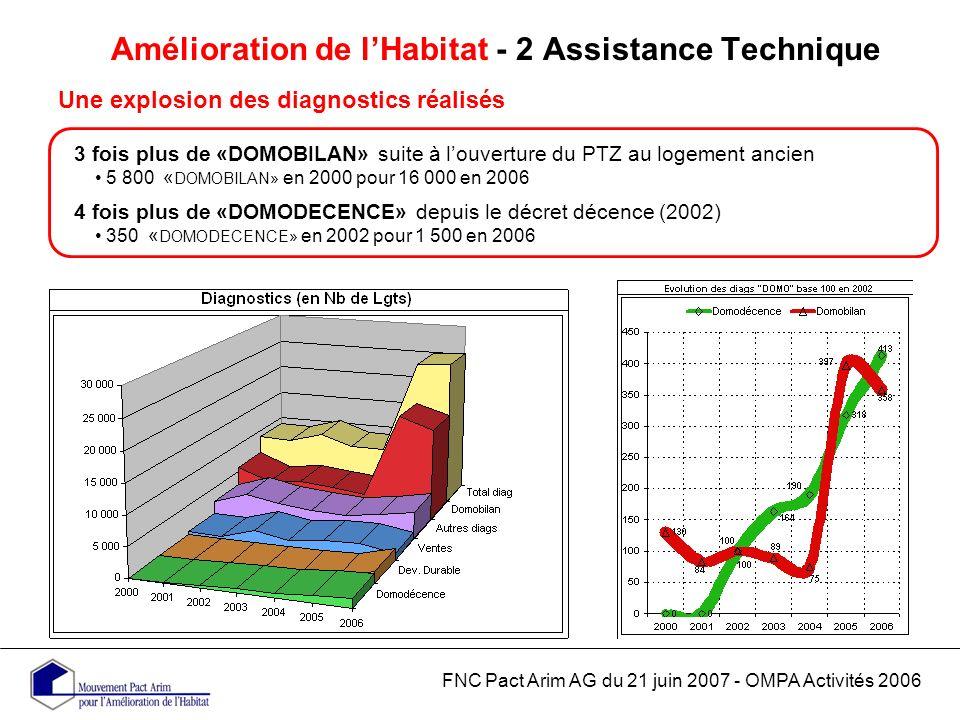 Amélioration de lHabitat - 2 Assistance Technique Une explosion des diagnostics réalisés FNC Pact Arim AG du 21 juin 2007 - OMPA Activités 2006 3 fois plus de «DOMOBILAN» suite à louverture du PTZ au logement ancien 5 800 « DOMOBILAN» en 2000 pour 16 000 en 2006 4 fois plus de «DOMODECENCE» depuis le décret décence (2002) 350 « DOMODECENCE» en 2002 pour 1 500 en 2006