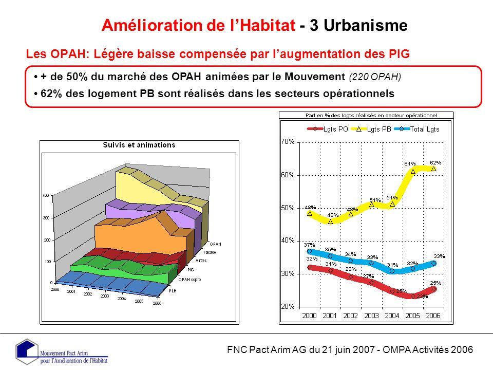 Amélioration de lHabitat - 3 Urbanisme Les OPAH: Légère baisse compensée par laugmentation des PIG FNC Pact Arim AG du 21 juin 2007 - OMPA Activités 2006 + de 50% du marché des OPAH animées par le Mouvement (220 OPAH) 62% des logement PB sont réalisés dans les secteurs opérationnels