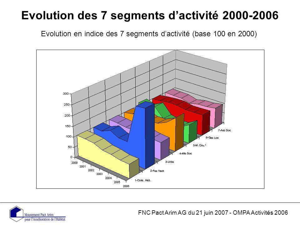 Evolution des 7 segments dactivité 2000-2006 Evolution en indice des 7 segments dactivité (base 100 en 2000) FNC Pact Arim AG du 21 juin 2007 - OMPA Activités 2006