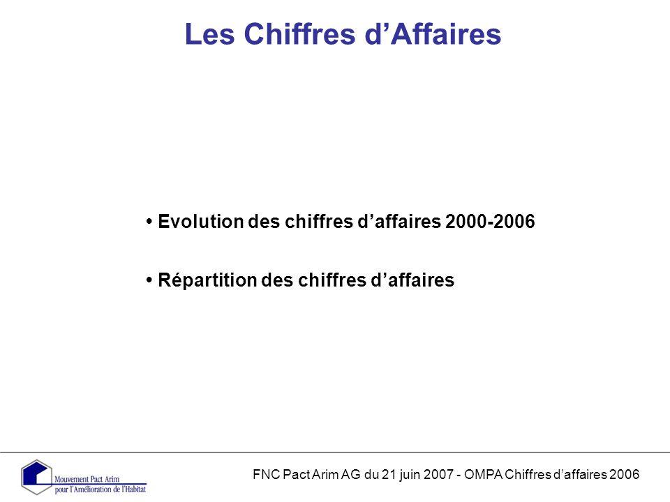 Les Chiffres dAffaires FNC Pact Arim AG du 21 juin 2007 - OMPA Chiffres daffaires 2006 Evolution des chiffres daffaires 2000-2006 Répartition des chiffres daffaires