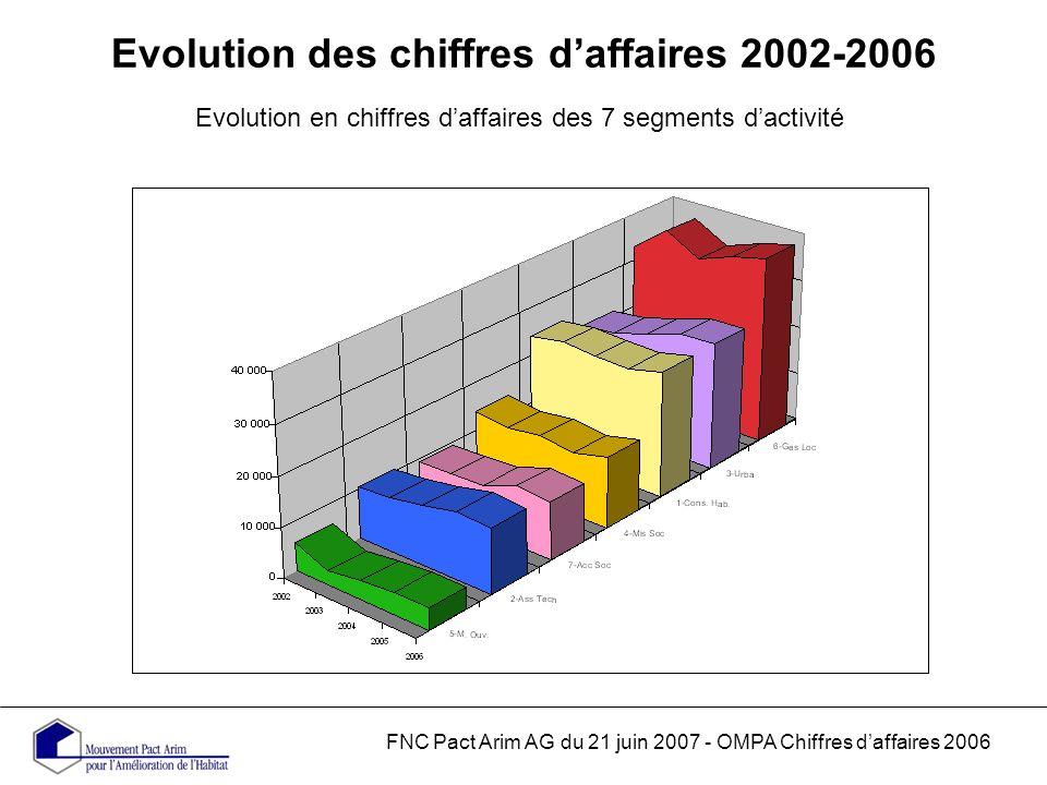 Evolution des chiffres daffaires 2002-2006 Evolution en chiffres daffaires des 7 segments dactivité FNC Pact Arim AG du 21 juin 2007 - OMPA Chiffres daffaires 2006