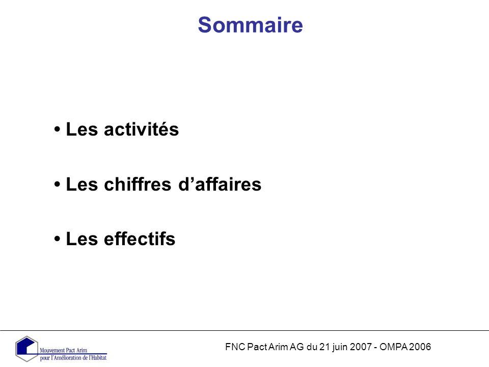 Sommaire FNC Pact Arim AG du 21 juin 2007 - OMPA 2006 Les activités Les chiffres daffaires Les effectifs