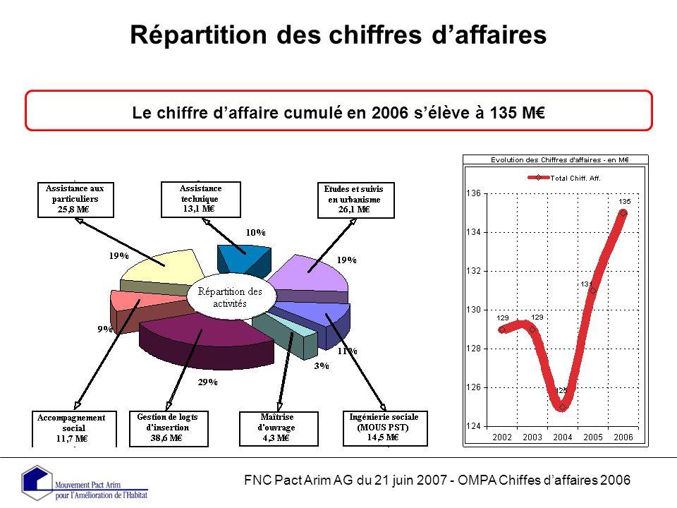 Répartition des chiffres daffaires Le chiffre daffaire cumulé en 2006 sélève à 135 M FNC Pact Arim AG du 21 juin 2007 - OMPA Chiffes daffaires 2006