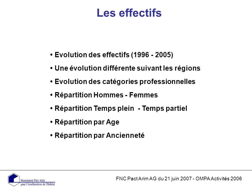 Les effectifs FNC Pact Arim AG du 21 juin 2007 - OMPA Activités 2006 Evolution des effectifs (1996 - 2005) Une évolution différente suivant les régions Evolution des catégories professionnelles Répartition Hommes - Femmes Répartition Temps plein - Temps partiel Répartition par Age Répartition par Ancienneté