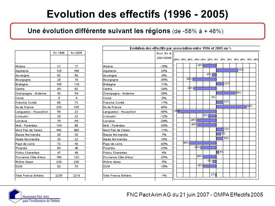 Evolution des effectifs (1996 - 2005) FNC Pact Arim AG du 21 juin 2007 - OMPA Effectifs 2005 Une évolution différente suivant les régions (de -58% à + 46%)