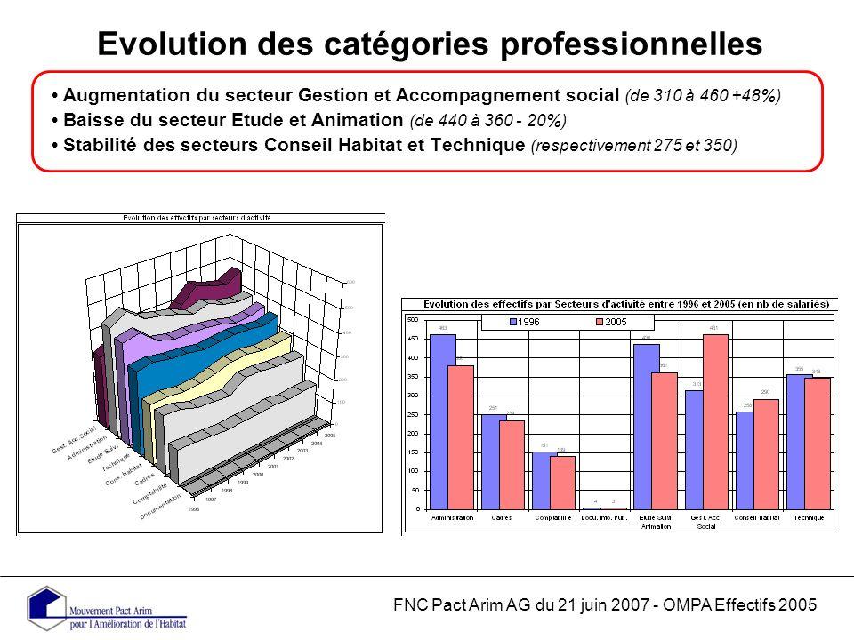 Evolution des catégories professionnelles FNC Pact Arim AG du 21 juin 2007 - OMPA Effectifs 2005 Augmentation du secteur Gestion et Accompagnement social (de 310 à 460 +48%) Baisse du secteur Etude et Animation (de 440 à 360 - 20%) Stabilité des secteurs Conseil Habitat et Technique (respectivement 275 et 350)
