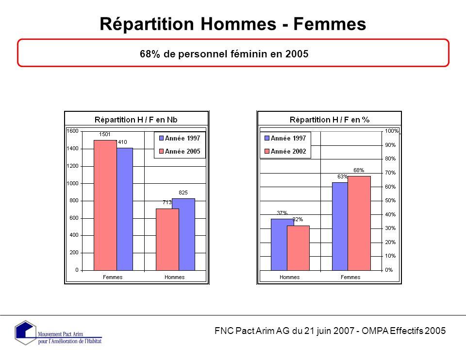 Répartition Hommes - Femmes FNC Pact Arim AG du 21 juin 2007 - OMPA Effectifs 2005 68% de personnel féminin en 2005