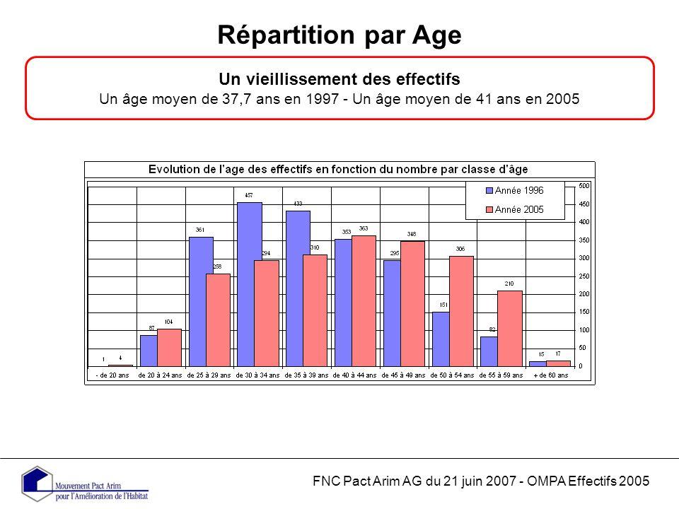 Répartition par Age FNC Pact Arim AG du 21 juin 2007 - OMPA Effectifs 2005 Un vieillissement des effectifs Un âge moyen de 37,7 ans en 1997 - Un âge moyen de 41 ans en 2005
