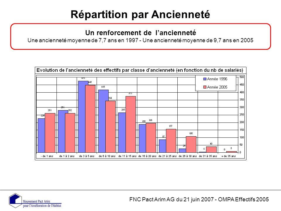 Répartition par Ancienneté FNC Pact Arim AG du 21 juin 2007 - OMPA Effectifs 2005 Un renforcement de lancienneté Une ancienneté moyenne de 7,7 ans en 1997 - Une ancienneté moyenne de 9,7 ans en 2005