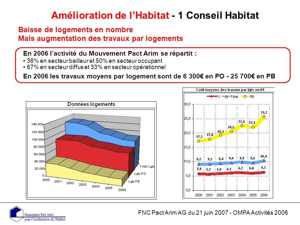 Amélioration de lHabitat - 1 Conseil Habitat Baisse de logements en nombre Mais augmentation des travaux par logements FNC Pact Arim AG du 21 juin 2007 - OMPA Activités 2006 En 2006 lactivité du Mouvement Pact Arim se répartit : 36% en secteur bailleur et 50% en secteur occupant 67% en secteur diffus et 33% en secteur opérationnel En 2006 les travaux moyens par logement sont de 6 300 en PO - 25 700 en PB