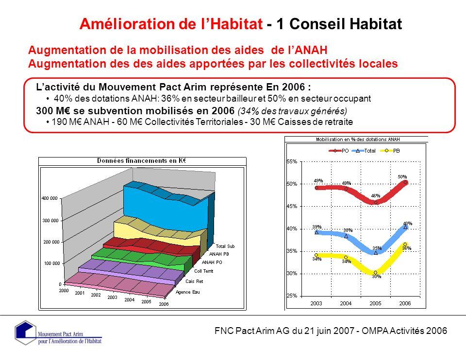 Amélioration de lHabitat - 1 Conseil Habitat Augmentation de la mobilisation des aides de lANAH Augmentation des des aides apportées par les collectivités locales FNC Pact Arim AG du 21 juin 2007 - OMPA Activités 2006 Lactivité du Mouvement Pact Arim représente En 2006 : 40% des dotations ANAH: 36% en secteur bailleur et 50% en secteur occupant 300 M se subvention mobilisés en 2006 (34% des travaux générés) 190 M ANAH - 60 M Collectivités Territoriales - 30 M Caisses de retraite